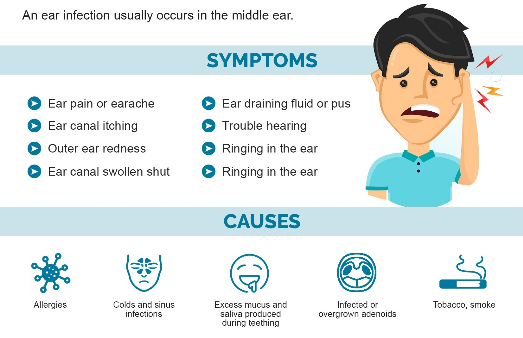 Symptoms of Ear Infection in Children
